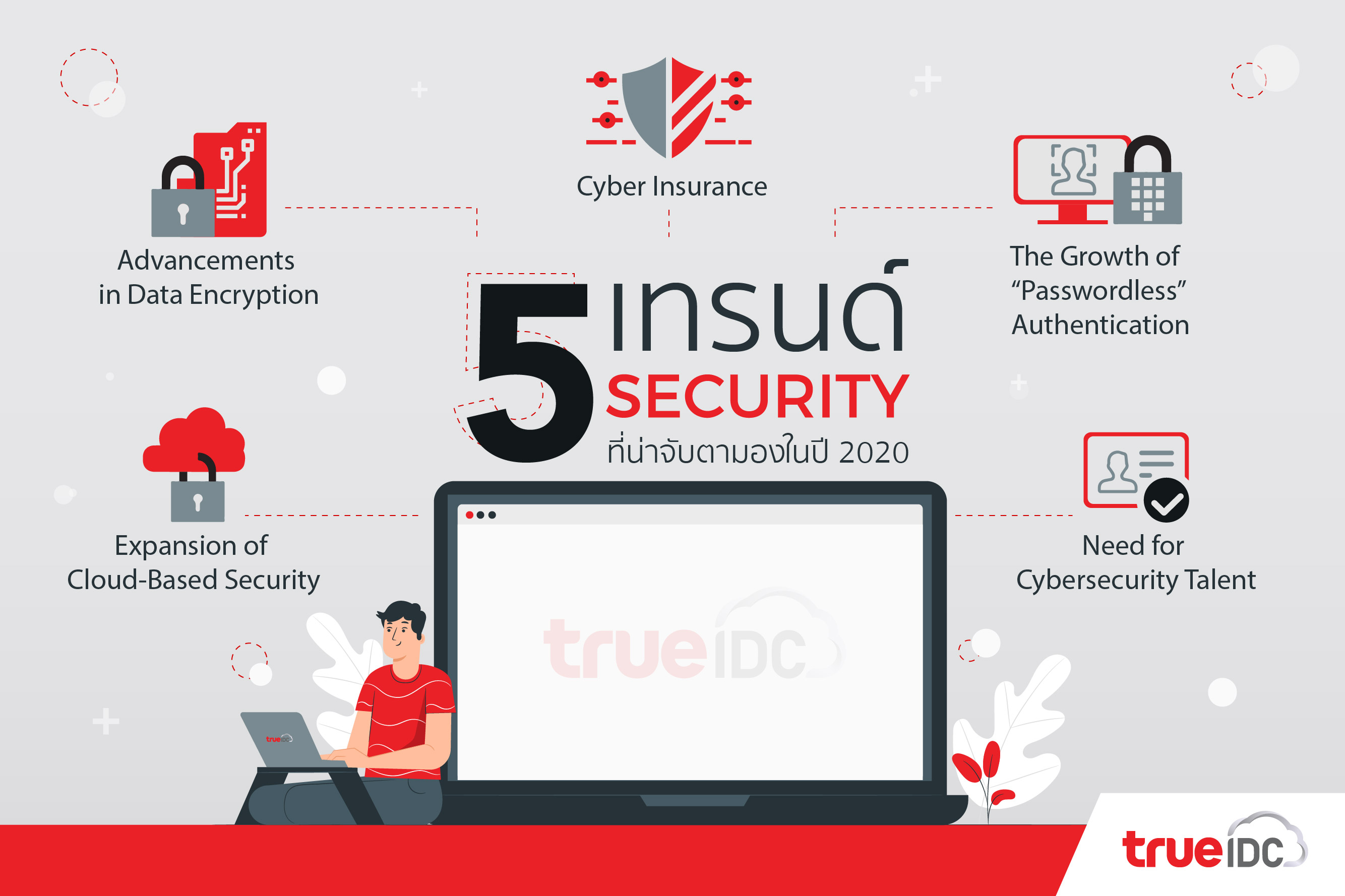 trueidc-5-security-trends